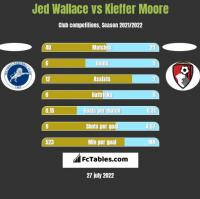 Jed Wallace vs Kieffer Moore h2h player stats