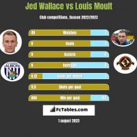 Jed Wallace vs Louis Moult h2h player stats