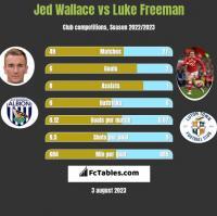 Jed Wallace vs Luke Freeman h2h player stats