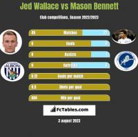 Jed Wallace vs Mason Bennett h2h player stats