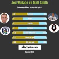 Jed Wallace vs Matt Smith h2h player stats