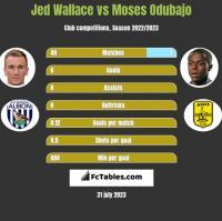 Jed Wallace vs Moses Odubajo h2h player stats