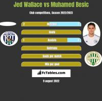 Jed Wallace vs Muhamed Besić h2h player stats