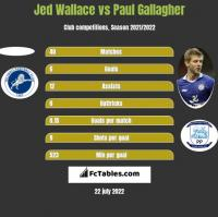 Jed Wallace vs Paul Gallagher h2h player stats