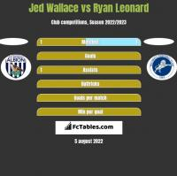 Jed Wallace vs Ryan Leonard h2h player stats