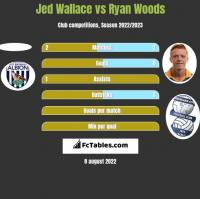 Jed Wallace vs Ryan Woods h2h player stats