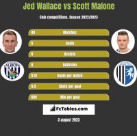 Jed Wallace vs Scott Malone h2h player stats