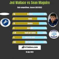 Jed Wallace vs Sean Maguire h2h player stats