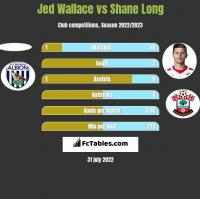 Jed Wallace vs Shane Long h2h player stats