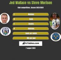Jed Wallace vs Steve Morison h2h player stats