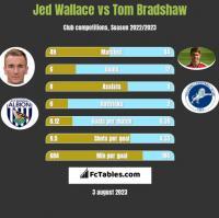 Jed Wallace vs Tom Bradshaw h2h player stats
