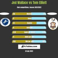 Jed Wallace vs Tom Elliott h2h player stats