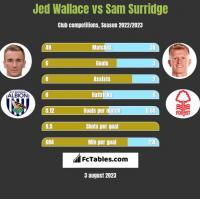 Jed Wallace vs Sam Surridge h2h player stats