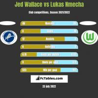 Jed Wallace vs Lukas Nmecha h2h player stats