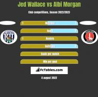 Jed Wallace vs Albi Morgan h2h player stats