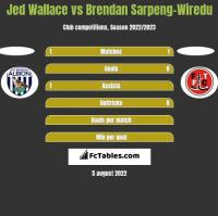 Jed Wallace vs Brendan Sarpeng-Wiredu h2h player stats