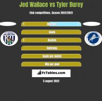 Jed Wallace vs Tyler Burey h2h player stats