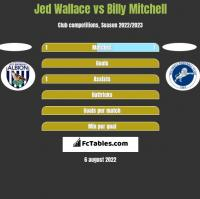 Jed Wallace vs Billy Mitchell h2h player stats