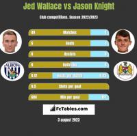 Jed Wallace vs Jason Knight h2h player stats