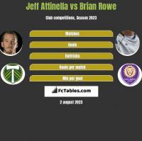 Jeff Attinella vs Brian Rowe h2h player stats