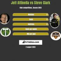 Jeff Attinella vs Steve Clark h2h player stats