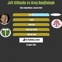 Jeff Attinella vs Greg Ranjitsingh h2h player stats