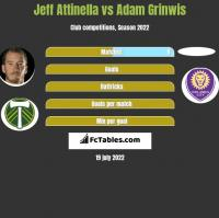 Jeff Attinella vs Adam Grinwis h2h player stats