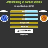 Jeff Goulding vs Connor Shields h2h player stats