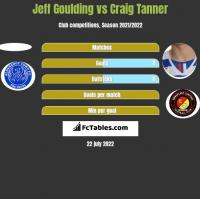 Jeff Goulding vs Craig Tanner h2h player stats