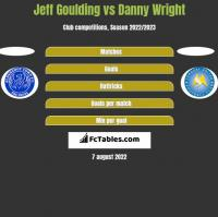 Jeff Goulding vs Danny Wright h2h player stats