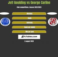 Jeff Goulding vs George Carline h2h player stats