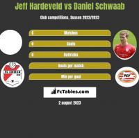 Jeff Hardeveld vs Daniel Schwaab h2h player stats