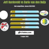 Jeff Hardeveld vs Dario van den Buijs h2h player stats