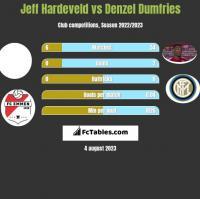 Jeff Hardeveld vs Denzel Dumfries h2h player stats