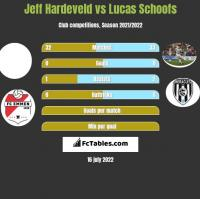 Jeff Hardeveld vs Lucas Schoofs h2h player stats