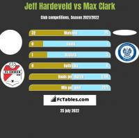Jeff Hardeveld vs Max Clark h2h player stats