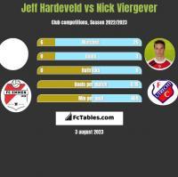 Jeff Hardeveld vs Nick Viergever h2h player stats