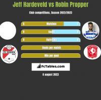 Jeff Hardeveld vs Robin Propper h2h player stats