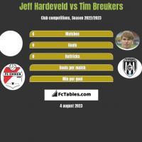 Jeff Hardeveld vs Tim Breukers h2h player stats