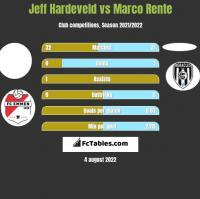 Jeff Hardeveld vs Marco Rente h2h player stats