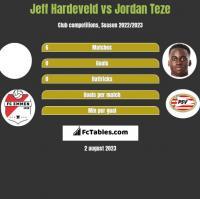 Jeff Hardeveld vs Jordan Teze h2h player stats