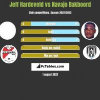 Jeff Hardeveld vs Navajo Bakboord h2h player stats