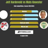 Jeff Hardeveld vs Mats Knoester h2h player stats