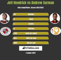 Jeff Hendrick vs Andrew Surman h2h player stats