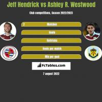 Jeff Hendrick vs Ashley R. Westwood h2h player stats