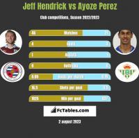 Jeff Hendrick vs Ayoze Perez h2h player stats