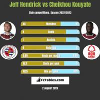 Jeff Hendrick vs Cheikhou Kouyate h2h player stats