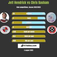 Jeff Hendrick vs Chris Basham h2h player stats