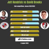 Jeff Hendrick vs David Brooks h2h player stats