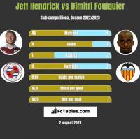 Jeff Hendrick vs Dimitri Foulquier h2h player stats